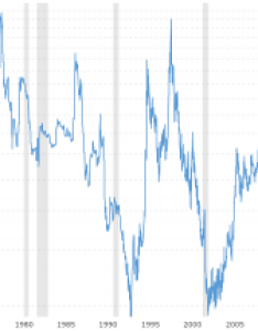 Coffee prices historical chart also wheat year macrotrends rh