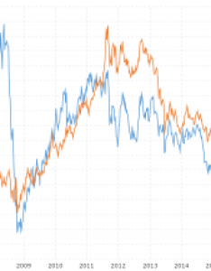 Platinum prices vs gold also year historical chart macrotrends rh