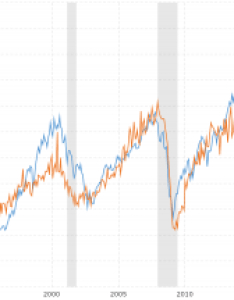 vs durable goods orders also vix volatility index historical chart macrotrends rh