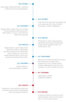 MACSKAFOGÓ felújítás idővonal