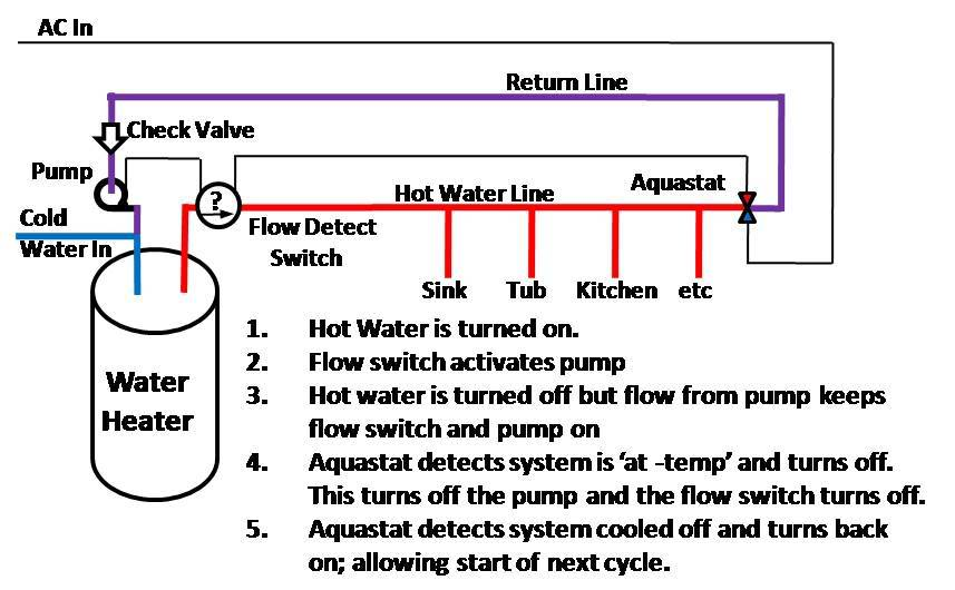 Image Result For Water Plumbing