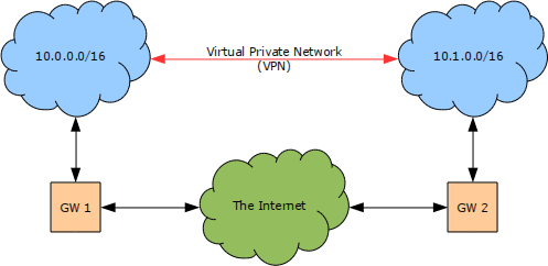 network diagram vpn tunnel motorguide trolling motors craigslist building a tunnelled using esp (static ips, no nat) - www.mad-hacking.net