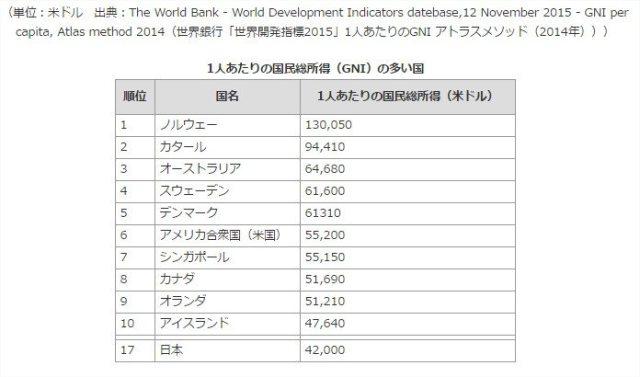 日本ってこんな国…日本と外国の違いがわかる世界ランキング30選