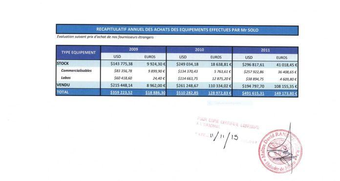 RECAPITULATIF denvoi des matériels établi par RANARISON Tsilavo le 25 avril 2012 - RANARISON Tsilavo accuse Solo d'avoir fait bénéficier la société EMERGENT de 1.047.060 euros de virements sans contrepartie alors que les résultats de EMERGENT n'est que de 59.596 euros sur la période considérée