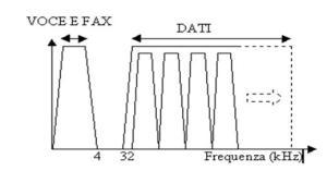 grafico filtro ADSL
