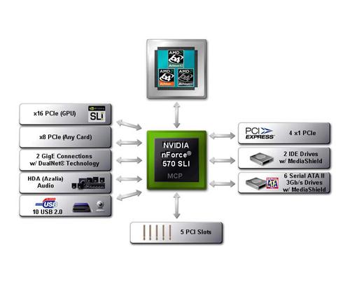 nVidia nForce 570 SLI Intel Edition Driver for Windows 10