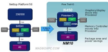 intel_pineview_platform