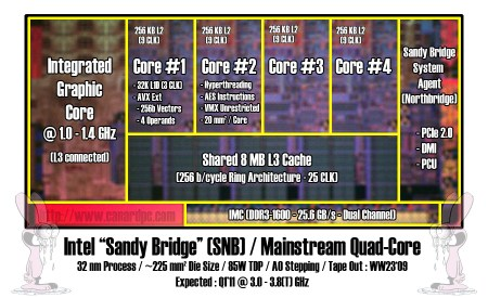 sandy_bridge_block_diagram