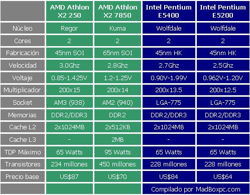 tabla_especificaciones_procesadores