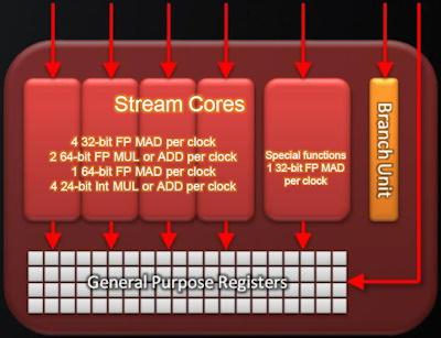 stream-core
