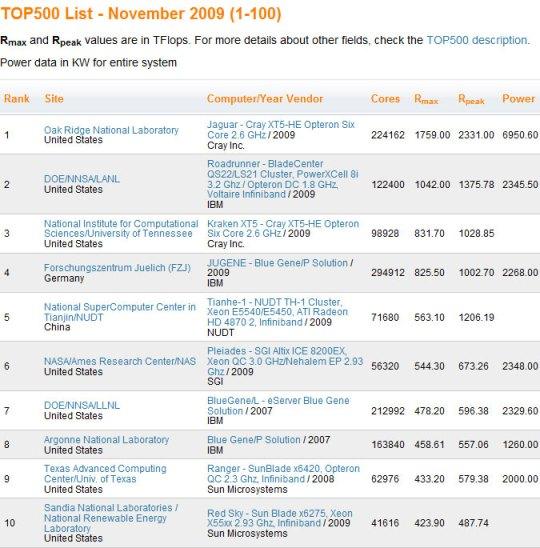 Top500_Nov2009