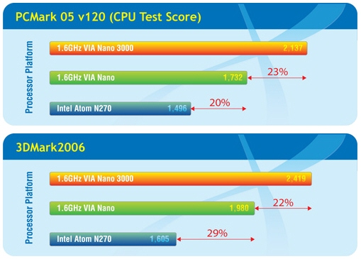 VIA_Nano_3000_CPU_comparison_01