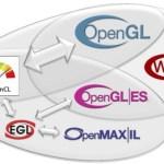 Khronos anuncia las especificaciones OpenGL 4.0