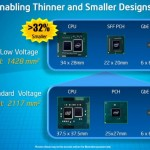 Intel revela su línea de CPU de Ultra bajo voltaje (ULV) de 32nm