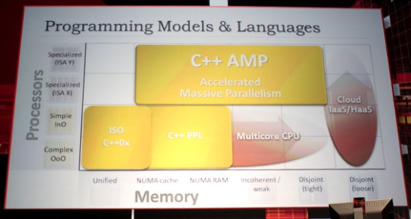 C++_AMP
