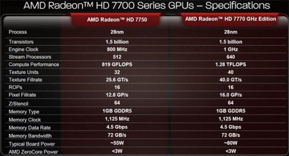 amd radeon hd 7700 series review