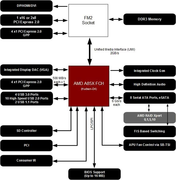 AMD Trinity A Series APU Previews
