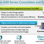 ARM anuncia sus nuevos procesadores Cortex-A53 y Cortex-A57 de 64-bit