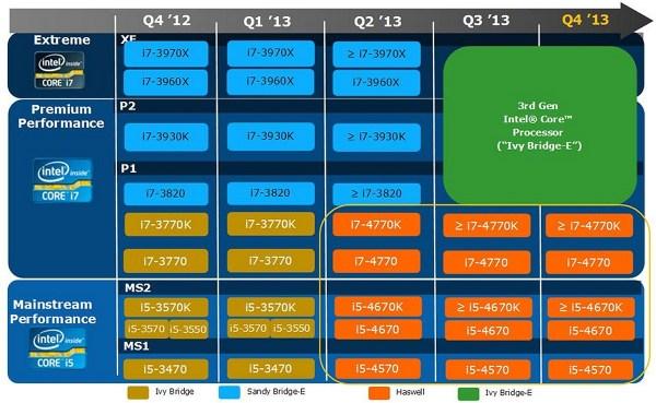 Intel-CPU-Roadmap-2013_1