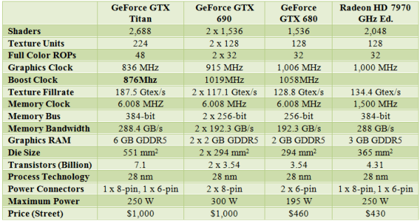 GTX_Titan_spec_vs_GTX680_690