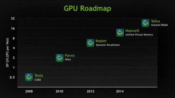 NVIDIA_GPURoadmap_2013_01