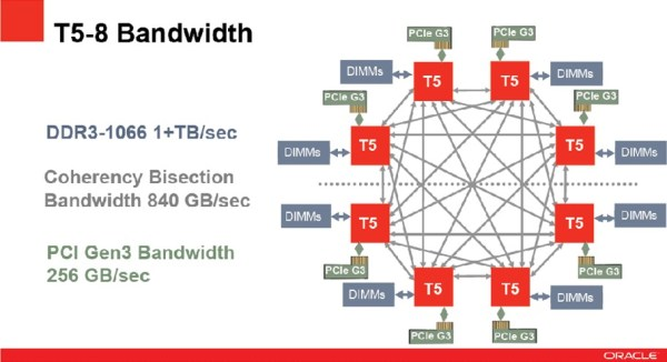 Oracle_SPARC_T4_Overview_03