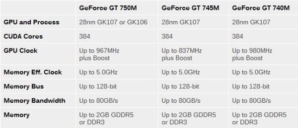 GeForce_GT700M_Series_spec_01