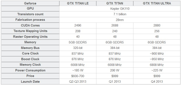 GeForce_GTX_Titan_rumored_lineup