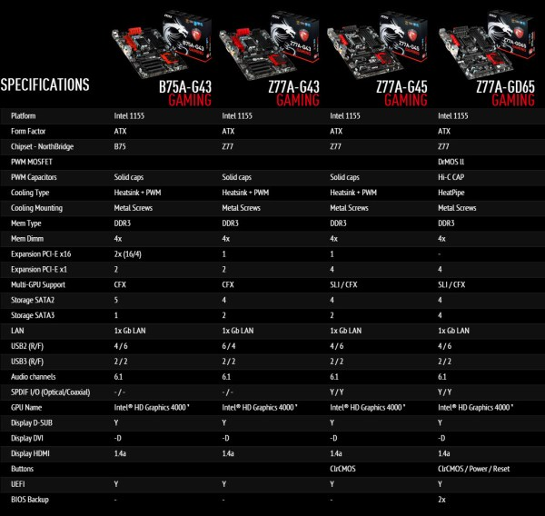 MSI_Z77-Gaming-Series-Motherboards-Specs
