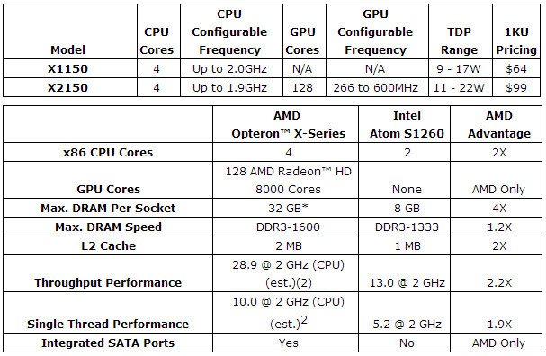 AMD_Opteron_X_series_spec