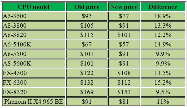 AMD_price_cut_abril