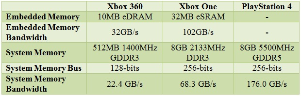 Xbox_One_vs_PS4_spec_02