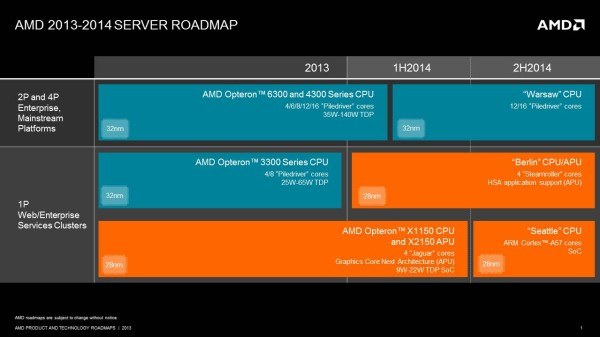 AMD_Opteron_server_roadmap