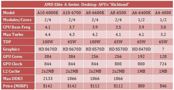 AMD_Richland_Desktop_01
