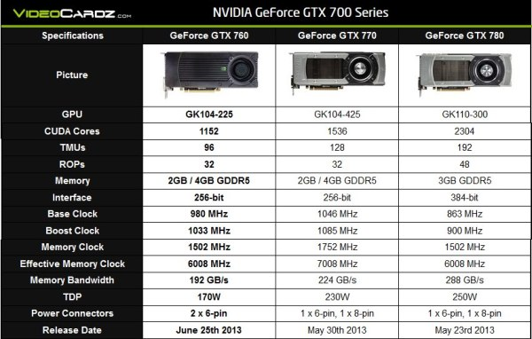 GeForce_GTX760_vs_GTX770_vs_GTX780