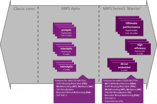 MIPS_Series5_Warrior_roadmap-1024x680