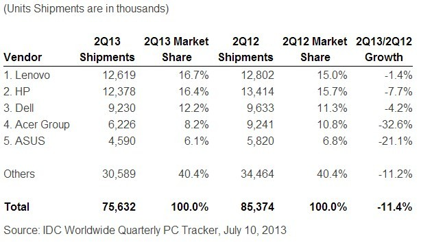 IDC_PC_Shipments_Q2_2013
