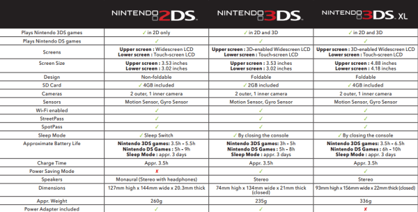 Nintendo_2DS_vs_3DS_vs_3DS_XL