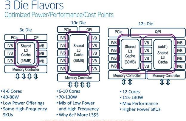 Intel_Xeon_E5-2600_V2_Ivy_Bridge_EP_03