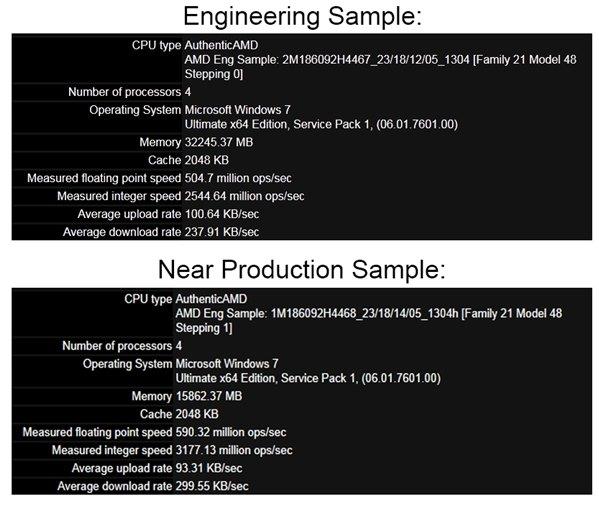AMD-Kaveri-Steamroller-APU_Benchmark