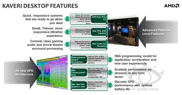 AMD_Kaveri_Desktop_Features
