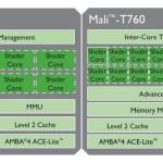 ARM anuncia sus GPUs de próxima generación Mali-T760 y Mali-T720