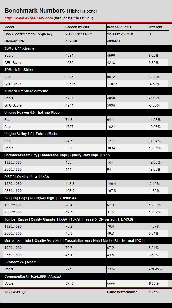 Inno3d-GTX-780-GHz-vs-R9-290X