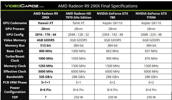 Radeon_R9-290X_vs_HD7970GHz_vs_GTX780_vs_GTX_Titan_spec