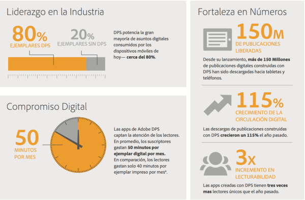 Adobe Digital Infografia