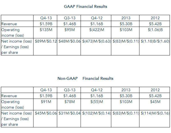 AMD_Q4_2013_results_01