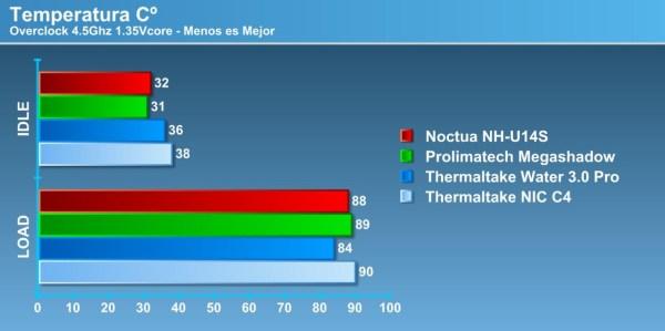 Noctua NH-U14S OC