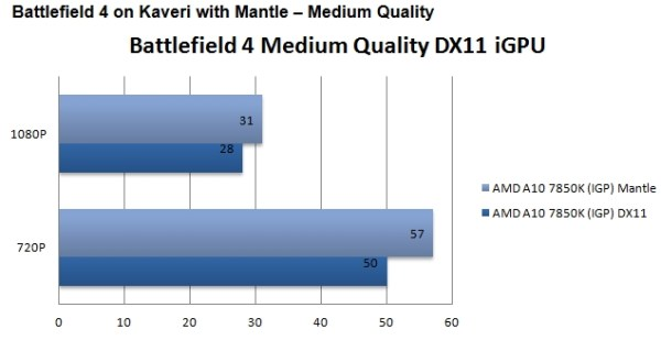 AMD_Mantle_vs_DirectX_Guru3D_01