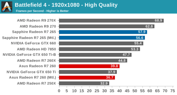 AMD_Radeon_R7-265_BF4_Anandtech