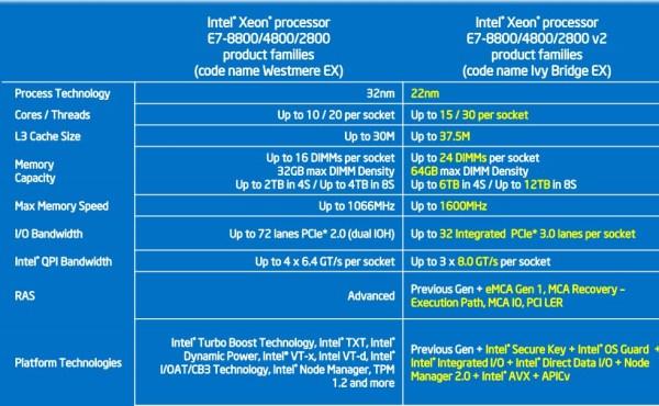 Intel_Xeon_E7_V2_Series_08